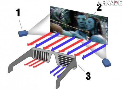 O retorno da tecnologia 3D