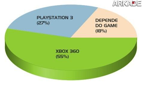 grafico controles Análise de controllers: PS3 vs X360   qual é melhor?