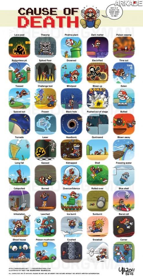 Tirinha - As inúmeras mortes de Mario