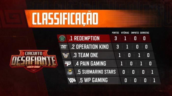 Circuitão volta com empate entre Pain e Team One, além de vitórias de Kino e Redemption