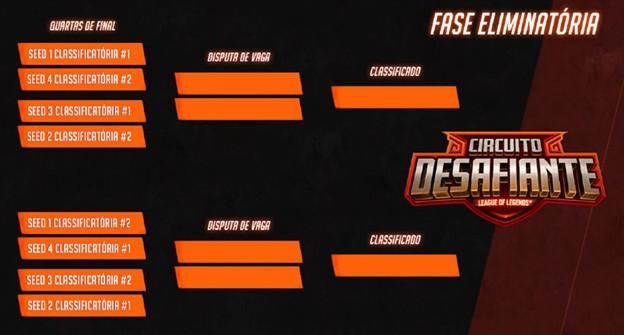 Riot anuncia inscrições para a Classificatórias do Circuito Desafiante