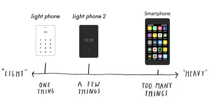 O Light Phone 2 é o celular que te convida a desconectar do excesso de Internet
