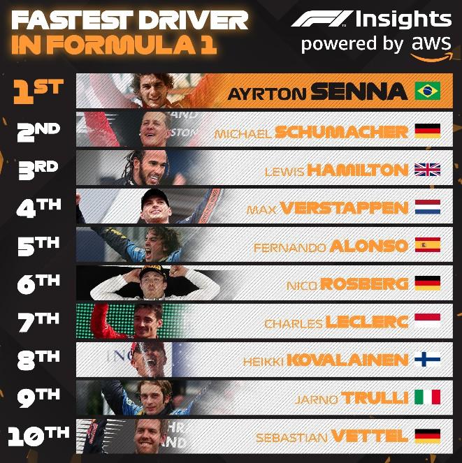 Algoritmos da AWS afirmam que Ayrton Senna é o mais rápido da Fórmula 1