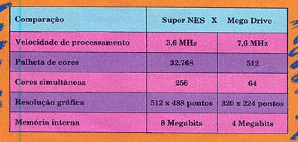 RetroArkade - O lançamento do Super Nintendo, na Ação Games #6