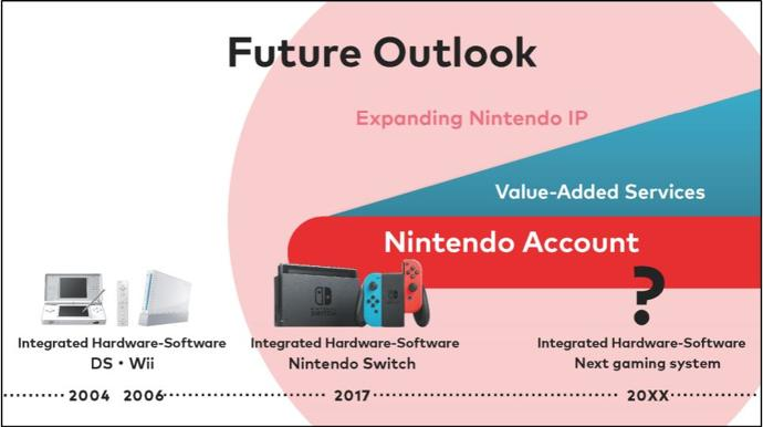 Nintendo ignora Wii U em relatório a investidores