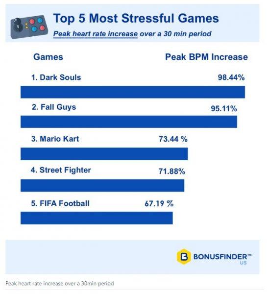 Dark Souls, Fall Guys e Mario Kart são os games mais estressantes que existem, segundo estudo