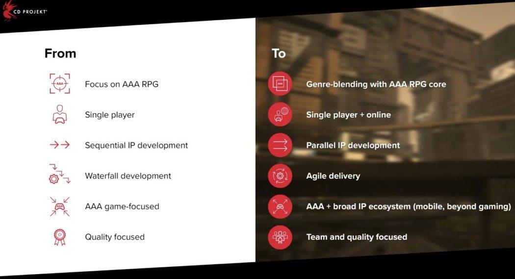 CD Projekt Red anuncia restruturação do estúdio e planos para o futuro