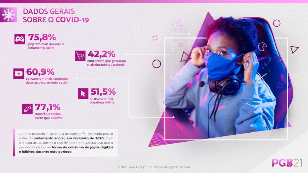 Pesquisa Game Brasil destaca comportamento dos jogadores durante a pandemia