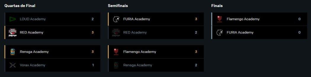 CBLOL Academy – Flamengo mostra melhoria e está na Final!